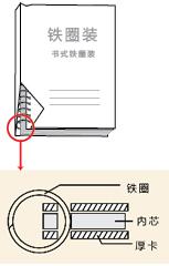 书式铁圈装图解